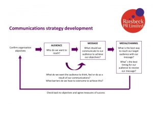 Raisbeck PR communications strategy planning framework